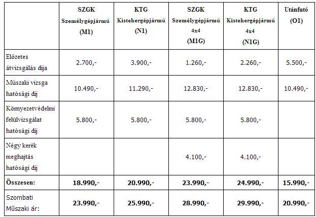 Műszaki vizsga díjak